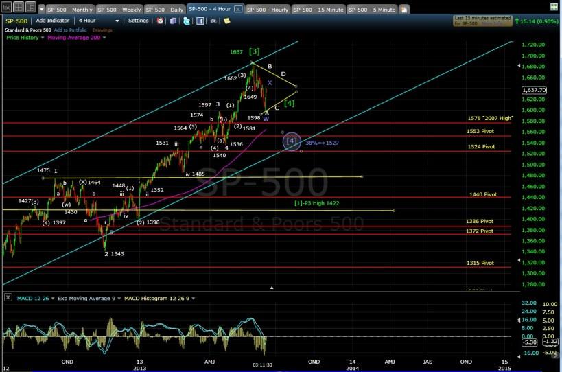 PUG SP-500 4-hr chart EOD 6-7-13