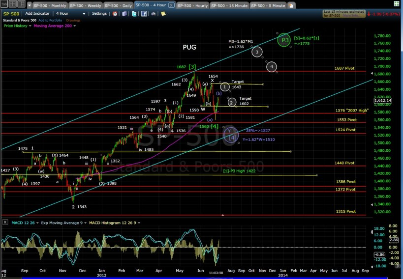 PUG SP-500 4-hr chart MD 6-28-13