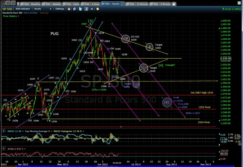 PUG SP-500 60-min chart EOD 6-13-13