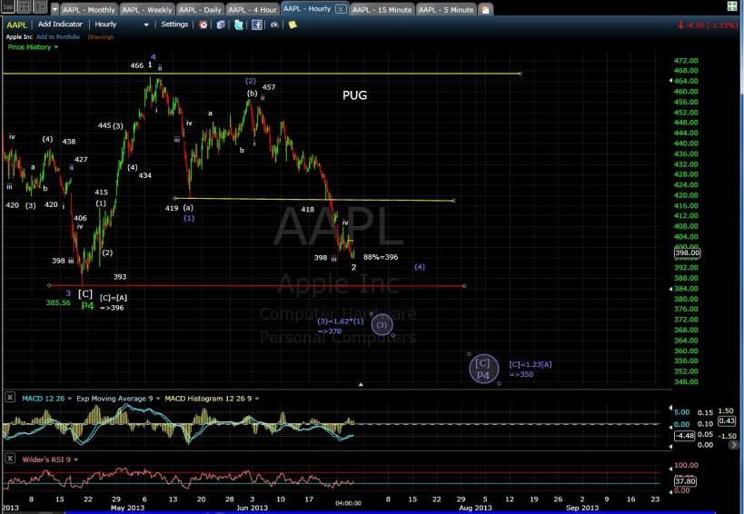 PUG SP-500 AAPL 60-min chart EOD 6-26-13