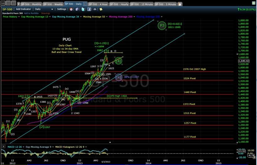 PUG SP-500 daily chart EOD 6-3-13