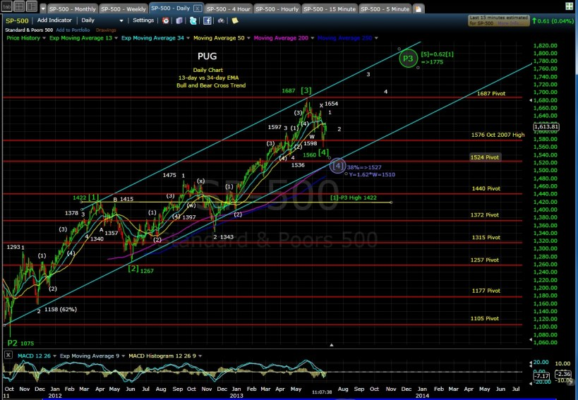 PUG SP-500 daily chart MD 6-28-13