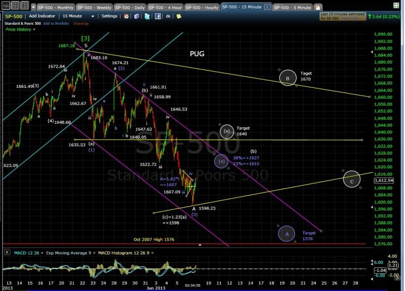 PUG SPX 15-min chart EOD 6-6-13