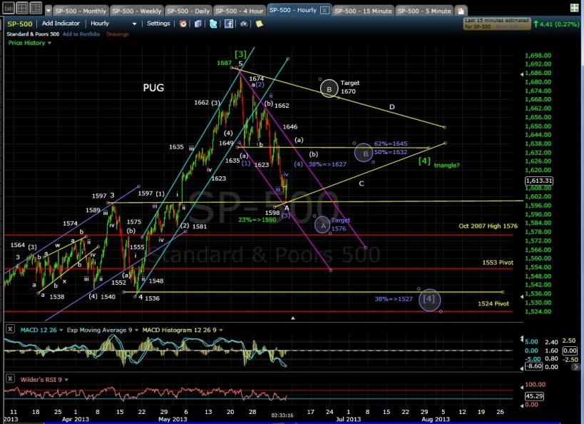 PUG SPX 60-min chart EOD 6-6-13