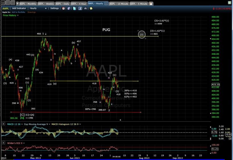 PUG AAPL 60-min chart EOD 7-8-13