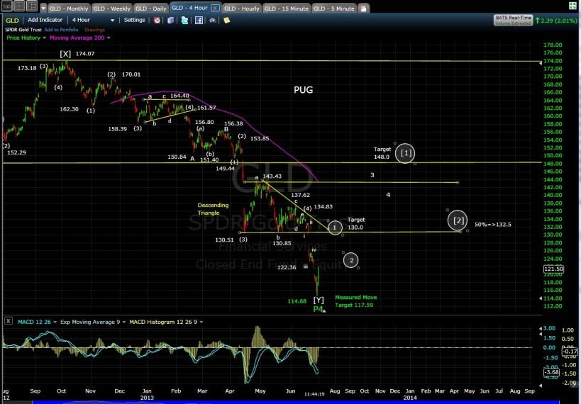PUG GLD 4-hr chart MD 7-1-13