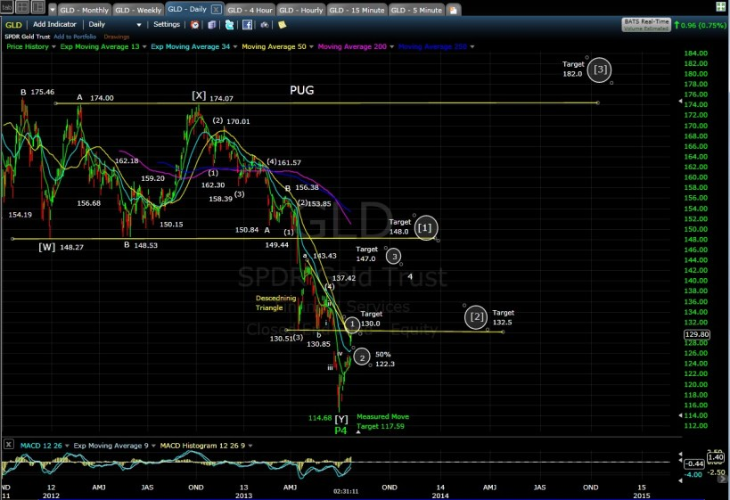 PUG GLD daily chart MD 7-23-13