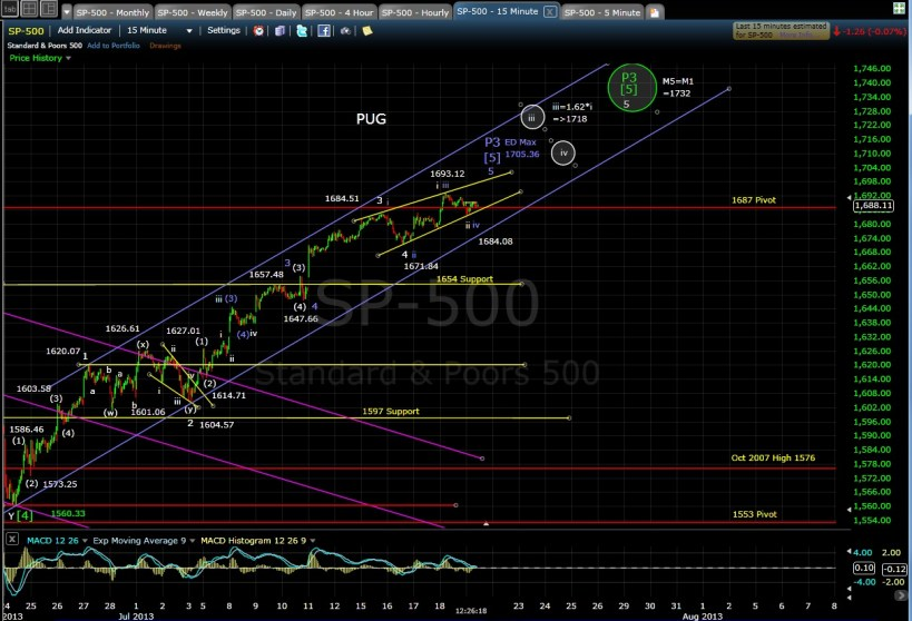 PUG SP-500 15-min chart MD 7-19-13