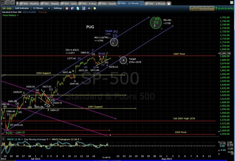 PUG SP-500 15-min chart Morn 7-18-13