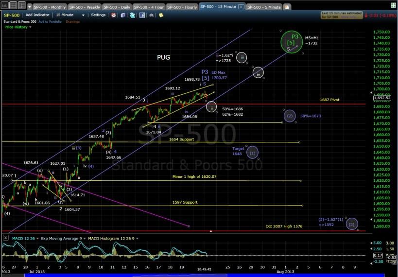 PUG SP-500 15-min chart morn 7-23-13
