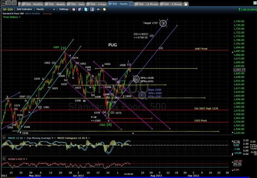 PUG SP-500 60-min chart EOD 7-10-13