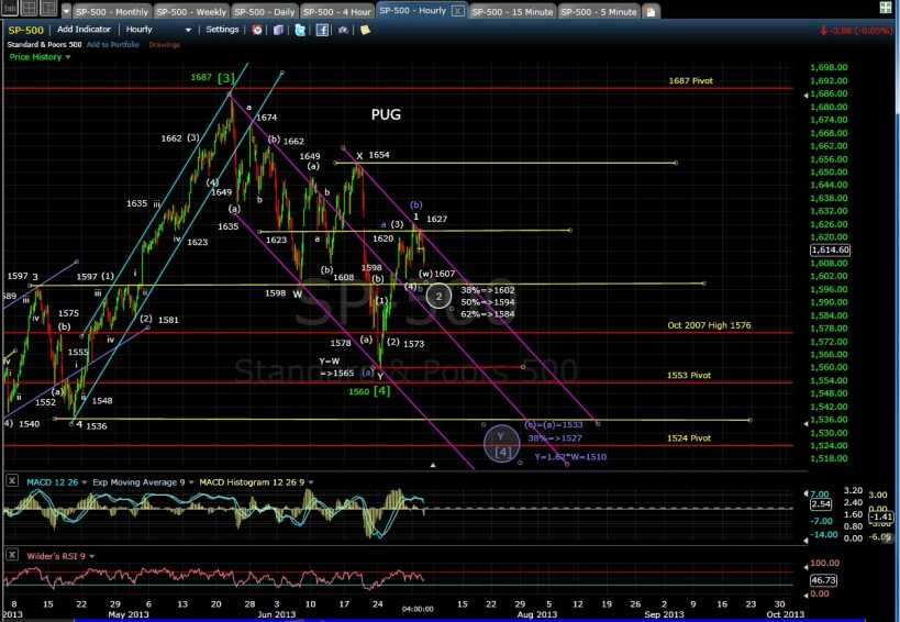 PUG SP-500 60-min chart EOD 7-2-13