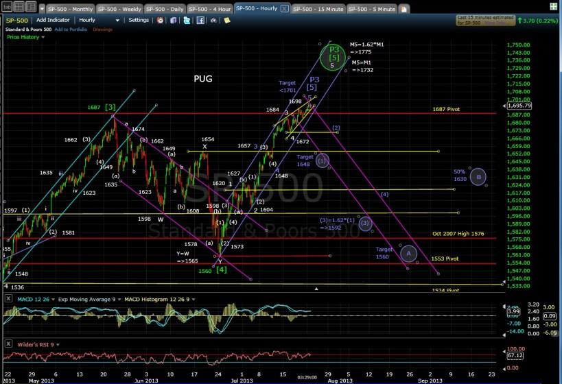 PUG SP-500 60-min chart EOD 7-22-13