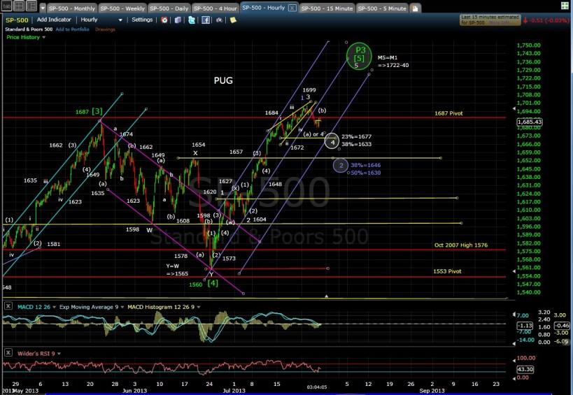 PUG SP-500 60-min chart EOD 7-25-13
