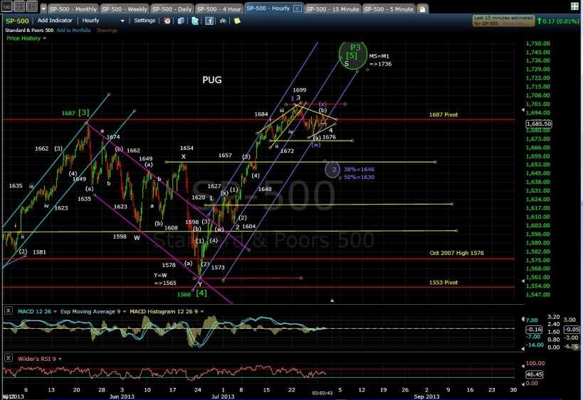 PUG SP-500 60-min chart EOD 7-30-13