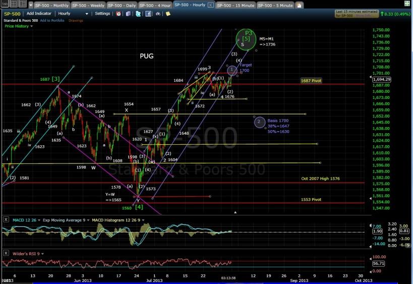 PUG SP-500 60-min chart EOD 7-31-13