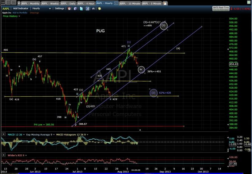 PUG AAPL 60-min chart EOD 8-9-13