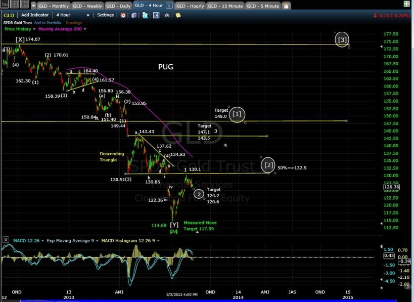 PUG GLD 4-hr chart EOD 8-2-13