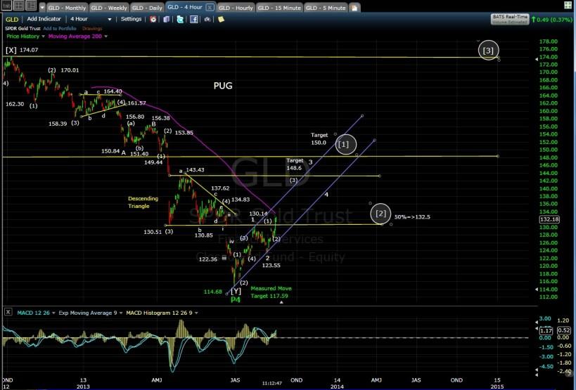 PUG GLD 4-hr chart MD 8-16-13