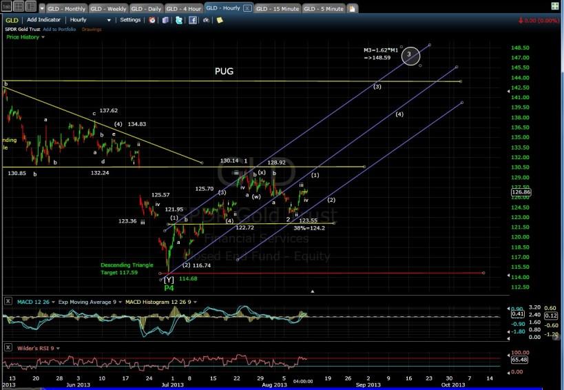 PUG GLD 60-min chart EOD 8-9-13