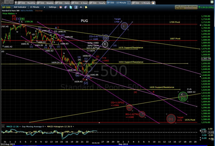 PUG SP-500 15-min chart EOD 8-23-13