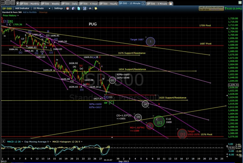 PUG SP-500 15-min chart MD 8-28-13
