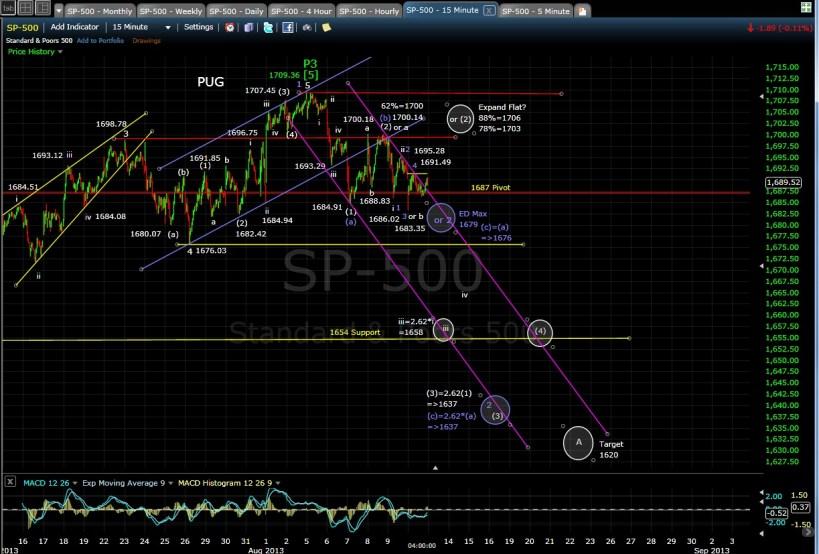 PUG SP-500 15min chart EOD 8-12-13