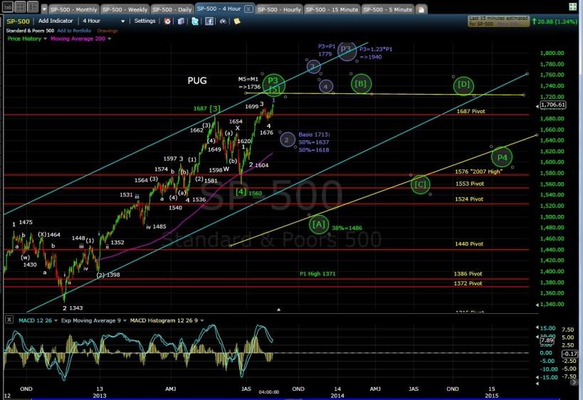 PUG SP-500 4-hr chart EOD 8-1-13