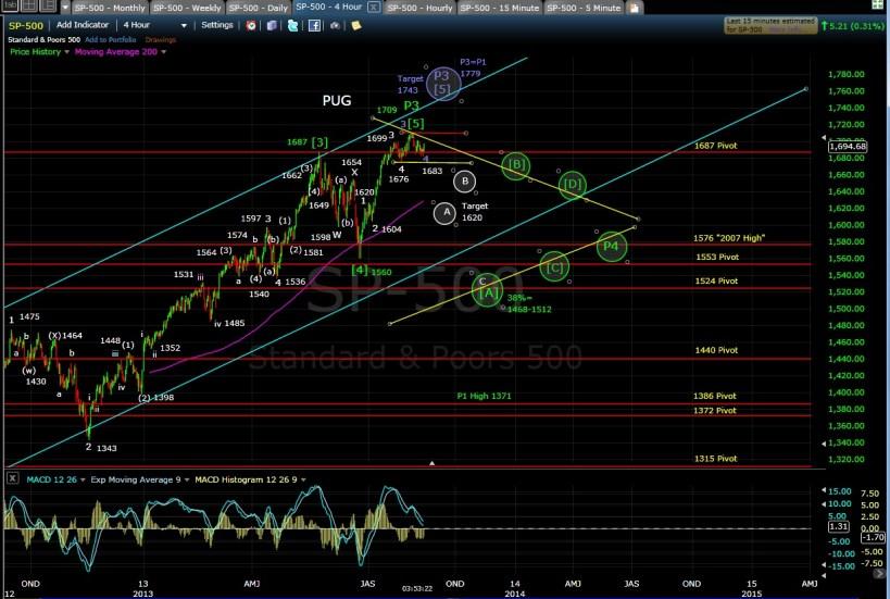 PUG SP-500 4-hr chart EOD 8-13-13
