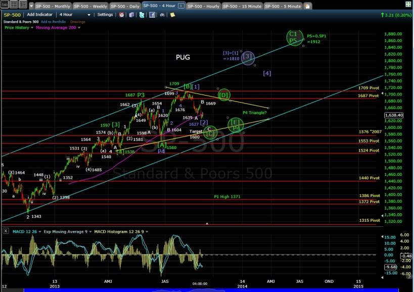 PUG SP-500 4-hr chart EOD 8-29-13