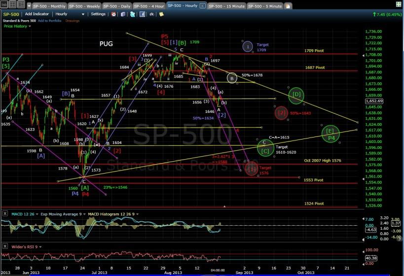 PUG SP-500 60-min chart EOD 6-20-13