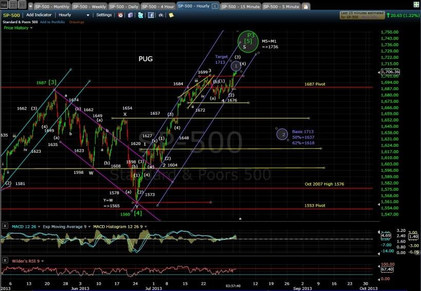 PUG SP-500 60-min chart EOD 8-1-13