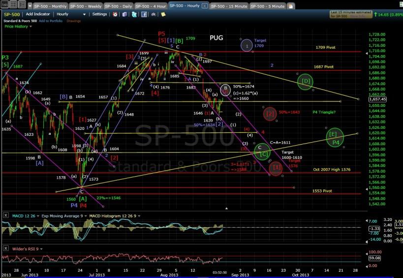PUG SP-500 60-min chart EOD 8-22-13