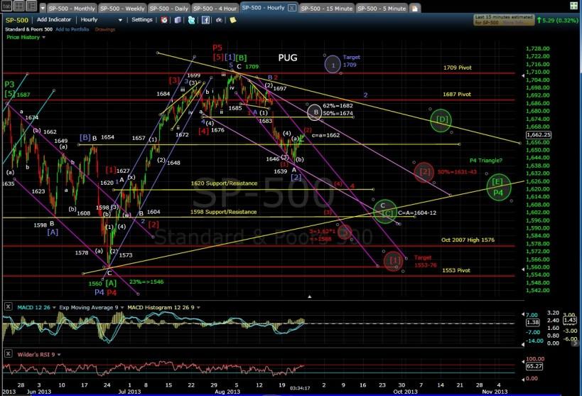 PUG SP-500 60-min chart EOD 8-23-13