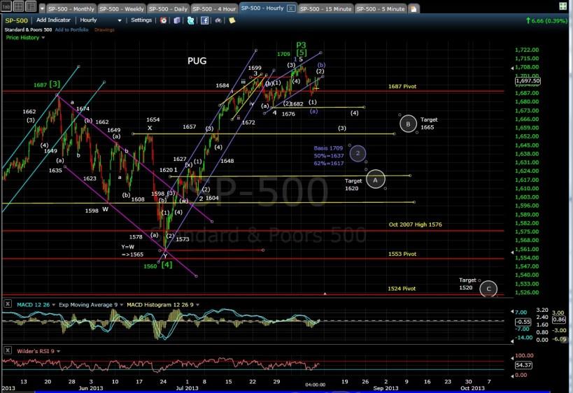 PUG SP-500 60-min chart EOD 8-8-13