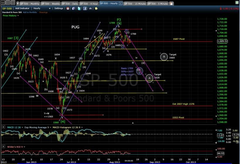 PUG SP-500 60min chart EOD 8-12-13
