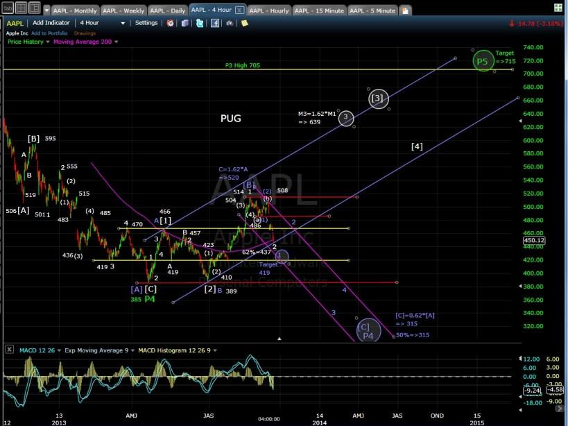 PUG AAPL 4-hr chart EOD 9-16-13