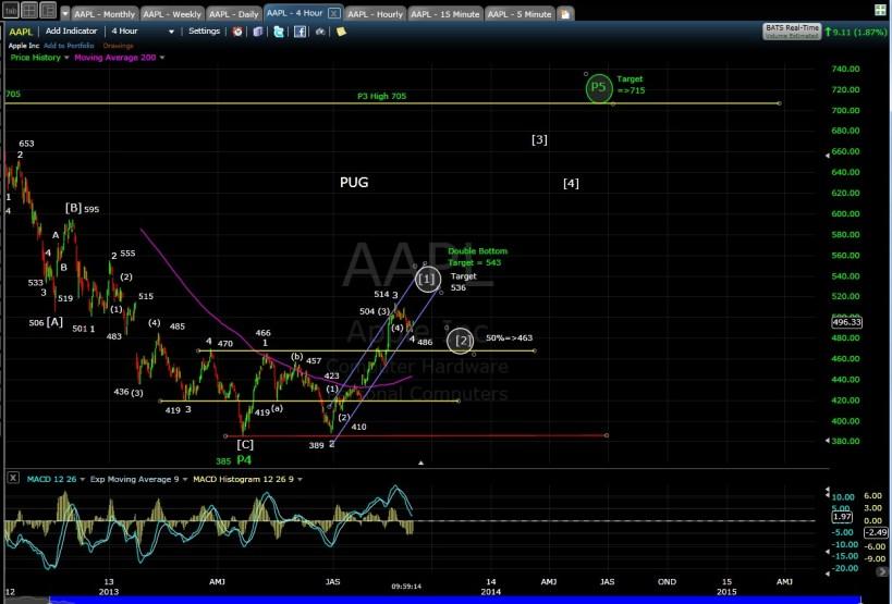 PUG AAPL 4-hr chart Morn 9-3-13