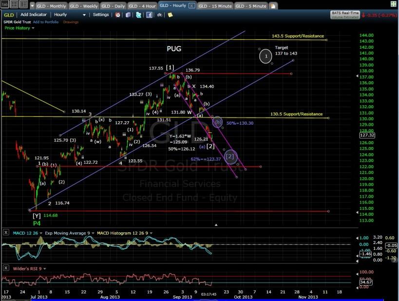 PUG GLD 60-min chart after 9-13-13