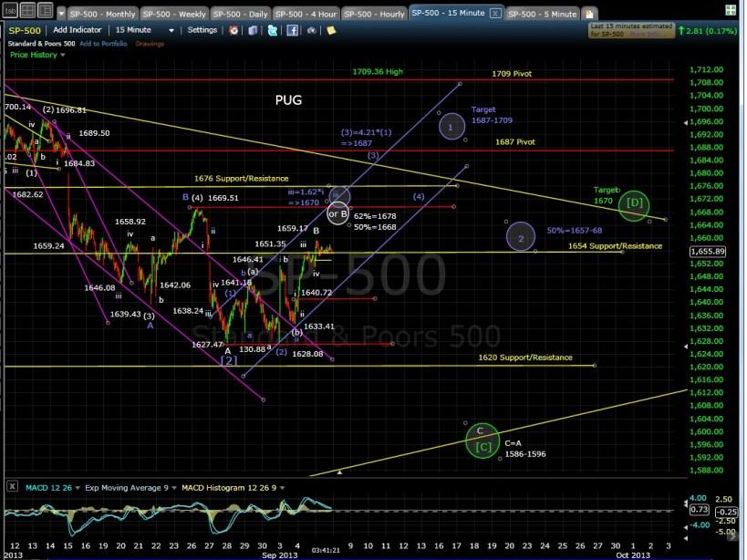 PUG SP-500 15-min chart 9-5-13