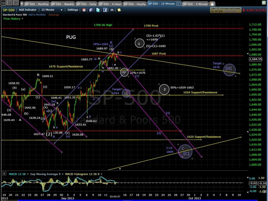PUG SP-500 15-min chart after 9-12-13