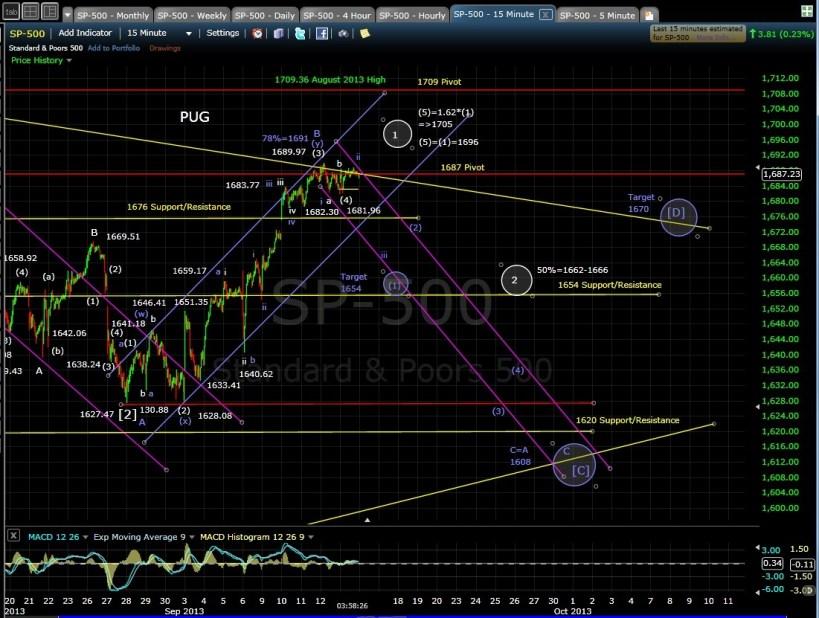 PUG SP-500 15-min chart EOD 9-13-13
