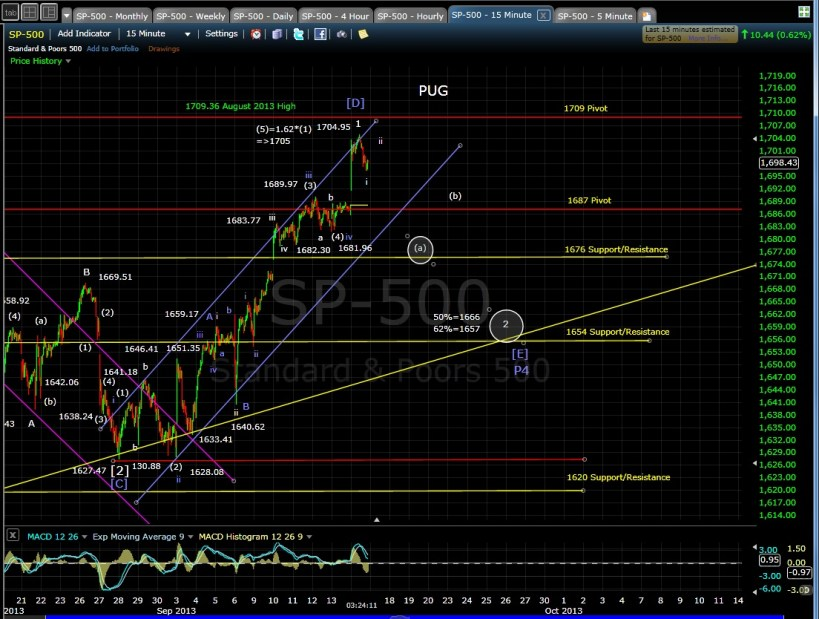 PUG SP-500 15-min chart EOD 9-16-13