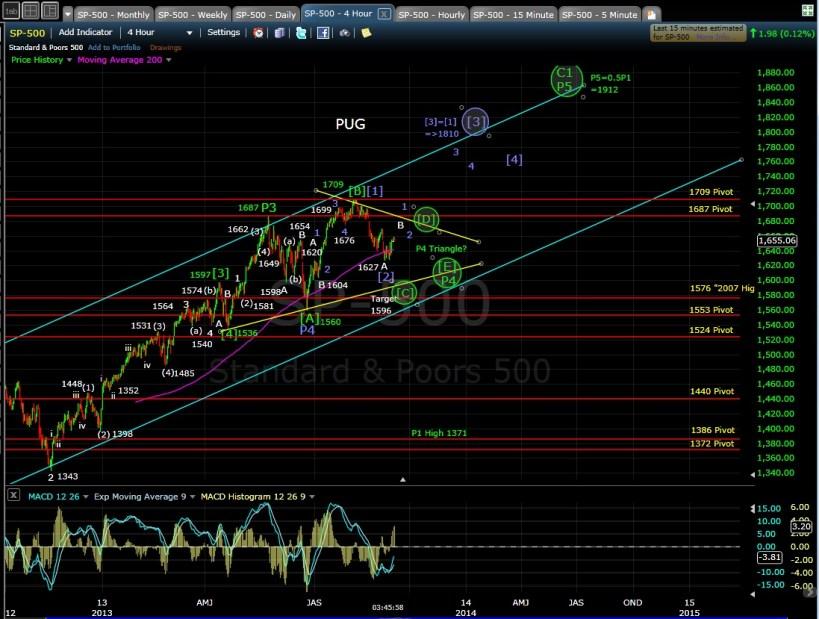 PUG SP-500 4-hr chart 9-5-13