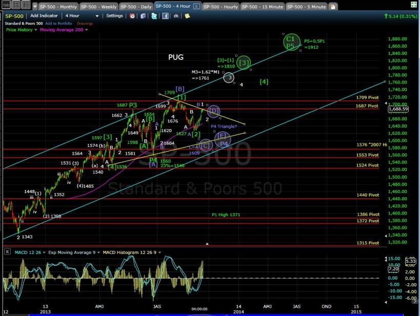 PUG SP-500 4-hr chart EOD 9-11-13