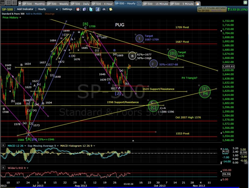 PUG SP-500 60-min chart 9-5-13