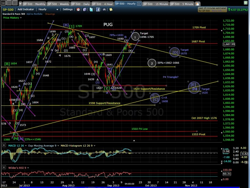 PUG SP-500 60-min chart EOD 9-13-13