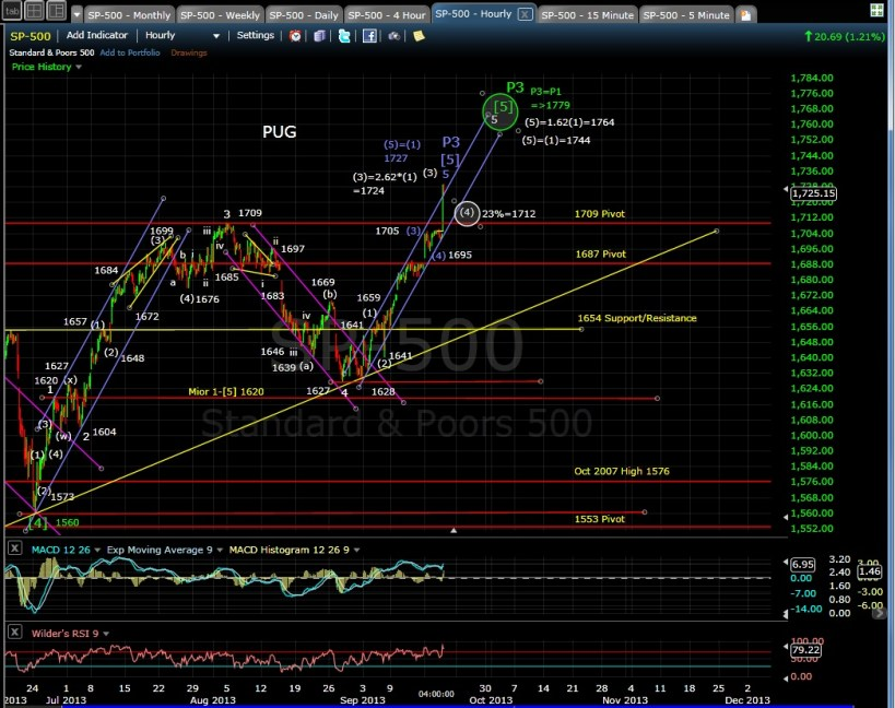 PUG SP-500 60-min chart EOD 9-18-13