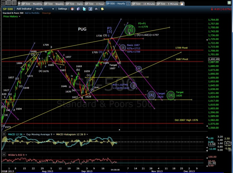PUG SP-500 60-min chart EOD 9-25-13