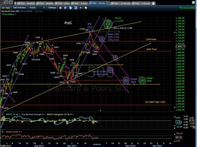 PUG SP-500 60-min chart EOD 9-26-13